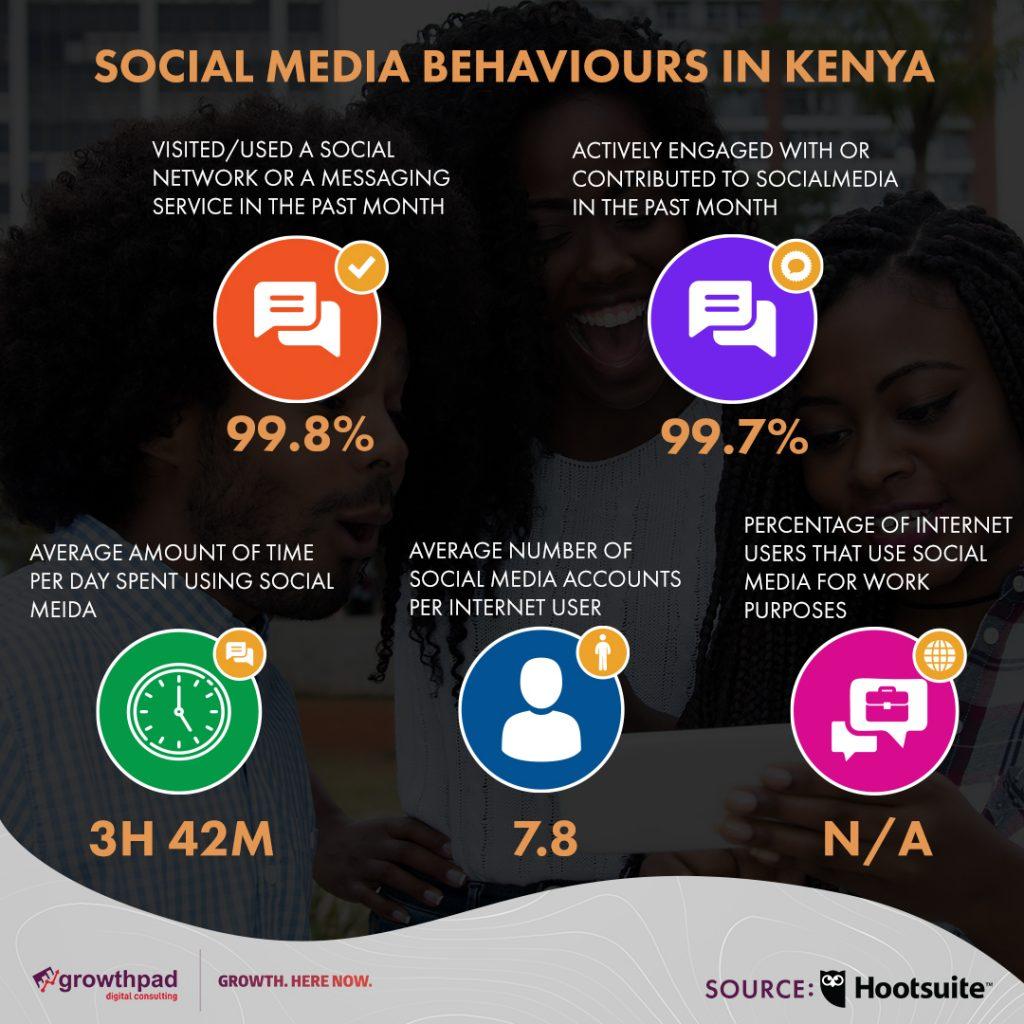 trends in social media in kenya